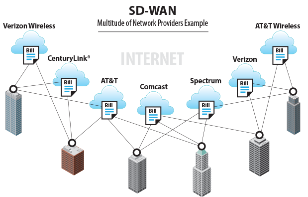 SD-WAN Graphic