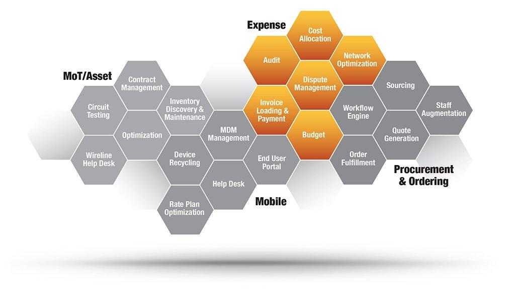 Tellennium Expense Integration Graphic